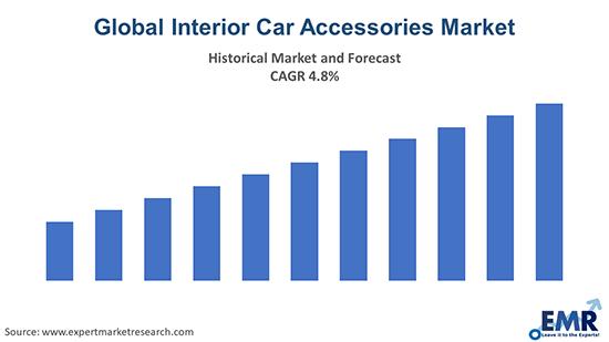 Global Interior Car Accessories Market