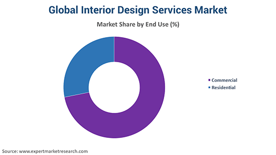 Global Interior Design Services Market By End Use