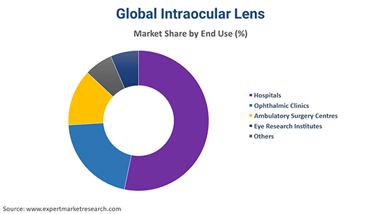Global Intraocular Lens By End Use