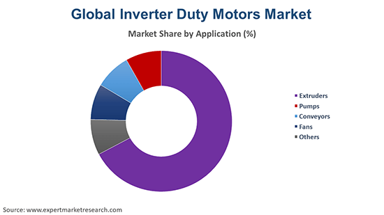 Global Inverter Duty Motors Market By Application