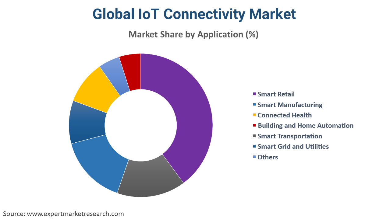 IoT Connectivity Market by Component
