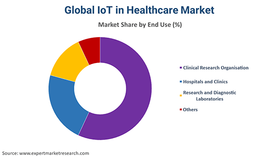 Global IoT in Healthcare Market By End Use