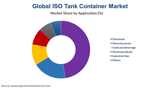 Global ISO Tank Container Market by Application