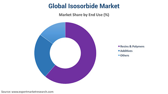 Global Isosorbide Market By End Use