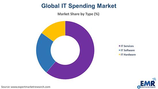 IT Spending Market by Type