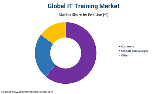 Global IT Training Market By End Use