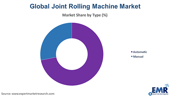 Joint Rolling Machine Market by Type