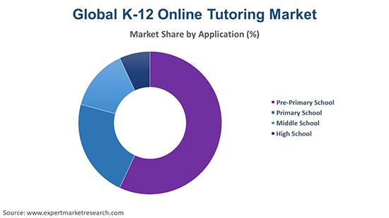Global K-12 Online Tutoring Market By Application
