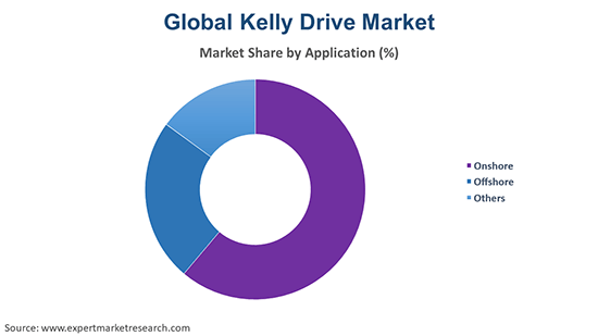 Global Kelly Drive Market By Application