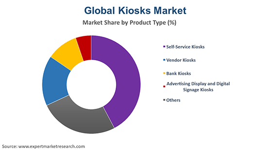 Global Kiosks Market By Product Type