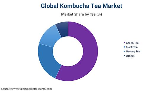 Global Kombucha Tea Market By Tea