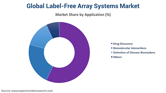 Global Label-Free Array Systems Market By Application