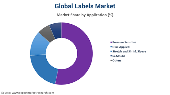 Global Labels Market By Application
