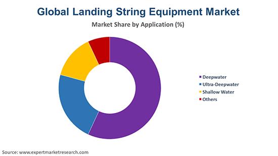 Global Landing String Equipment Market By Application