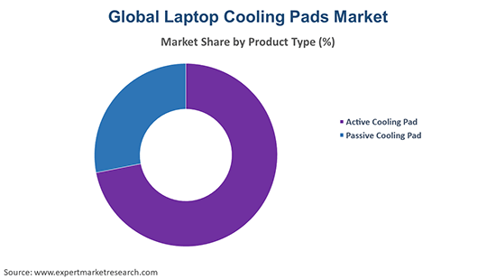 Global Laptop Cooling Pads Market By Product Type