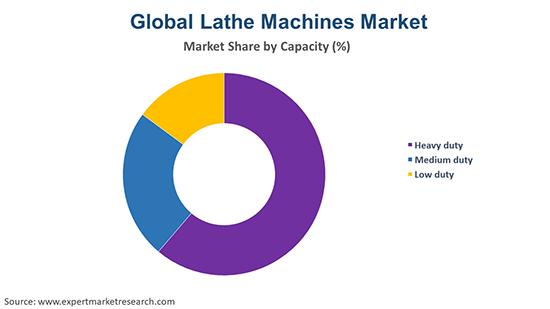 Global Lathe Machines Market By Capacity