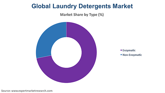 Global Laundry Detergents Market By Type
