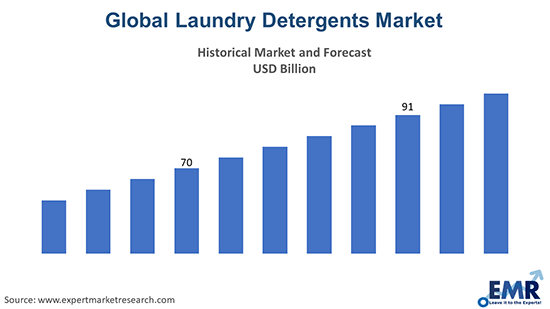 Global Laundry Detergents Market