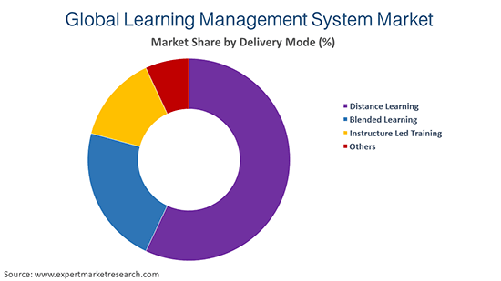 Global Learning Management System Market By Learning Mode