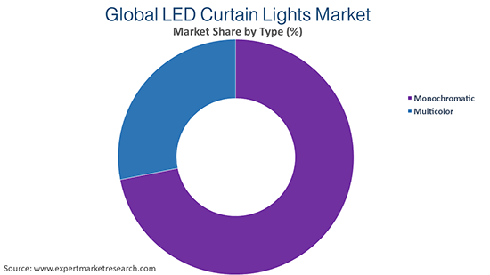 Global LED Curtain Lights Market By Type