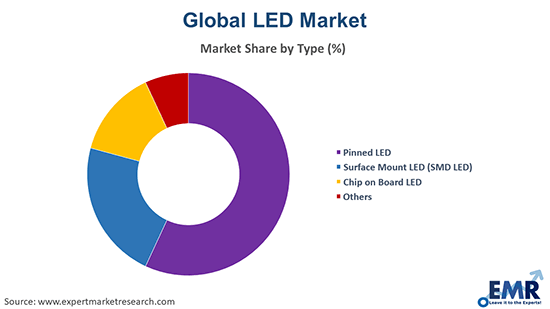 LED Market by End Use
