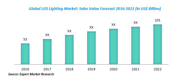 Global LED Market