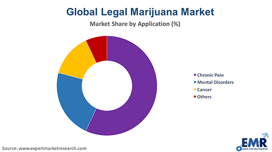 Legal Marijuana Market by Application