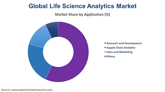 Global Life Science Analytics Market By Application
