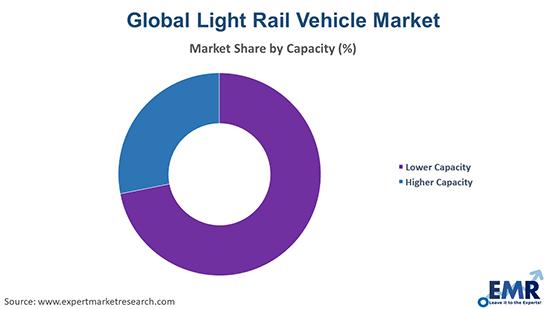 Light Rail Vehicle Market by Capacity
