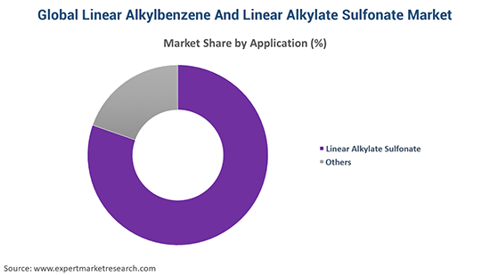 Global Linear Alkylbenzene And Linear Alkylate Sulfonate Market By Application