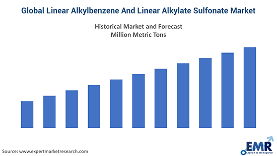 Global Linear Alkylbenzene And Linear Alkylate Sulfonate Market