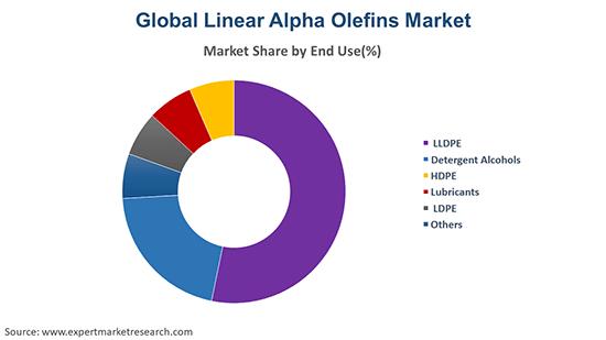 Global Linear Alpha Olefin Market By End Use