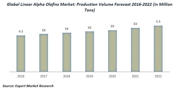 global linear alpha olefins market