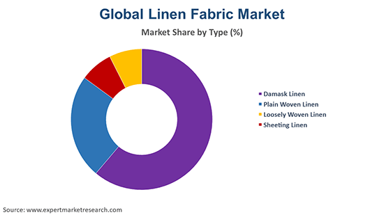 Global Linen Fabric Market By Type