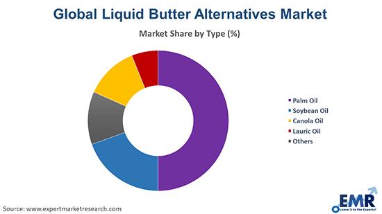 Global Liquid Butter Alternatives Market by Type