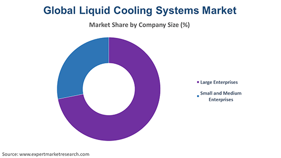 Global Liquid Cooling Systems Market By Company Size