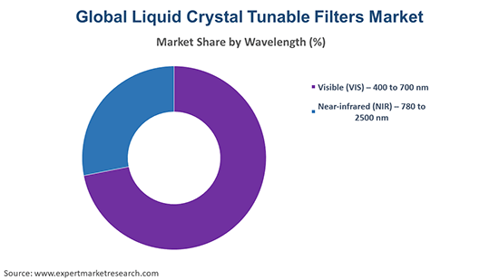 Global Liquid Crystal Tunable Filters Market By Wavelenght