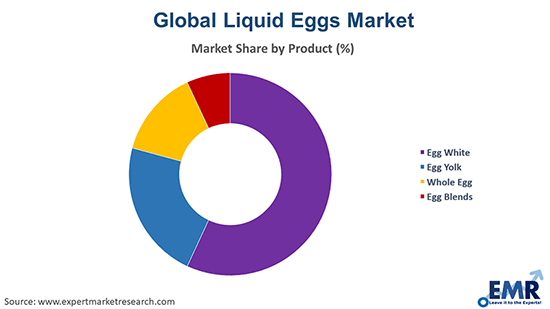 Liquid Eggs Market by Product