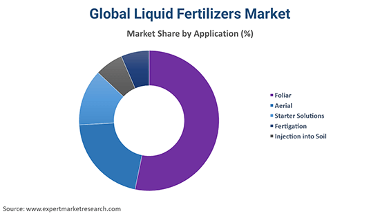 Global Liquid Fertilizers Market By Application