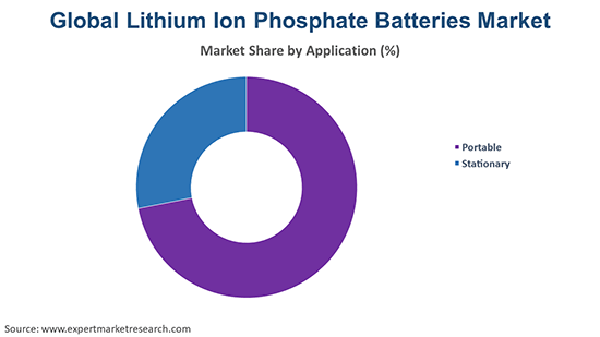 Global Lithium Iron Phosphate Batteries Market By Application