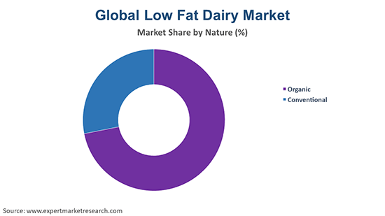 Global Low Fat Dairy Products Market By Nature