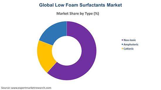 Global Low Foam Surfactants Market By Type