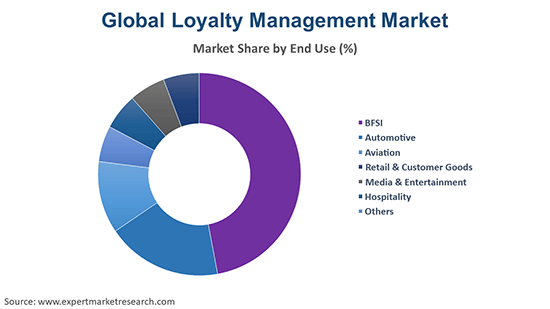 Global Loyalty Management Market By End Use