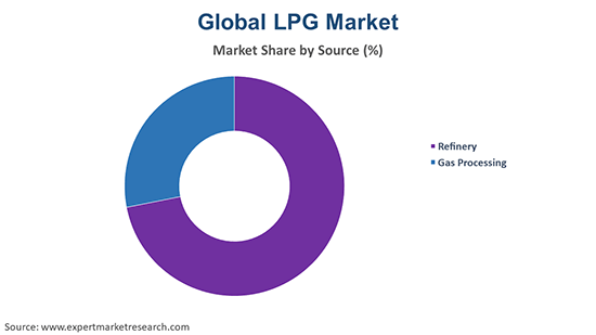 Global LPG Market By Source