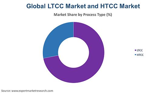 Global LTCC Market and HTCC Market By Process Type