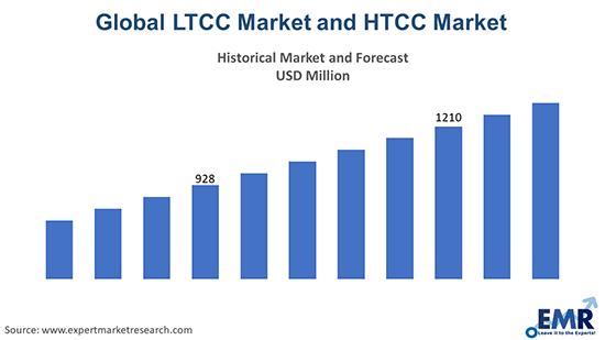 Global LTCC Market and HTCC Market Report