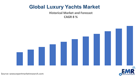 Global Luxury Yachts Market