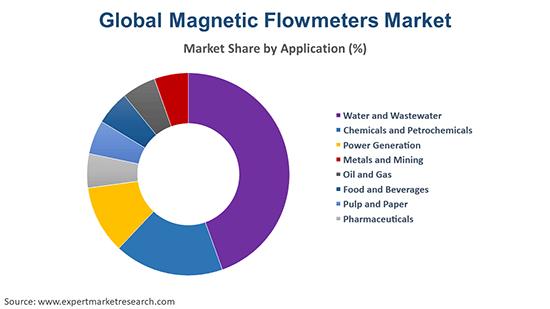 Global Magnetic Flowmeters Market By Application