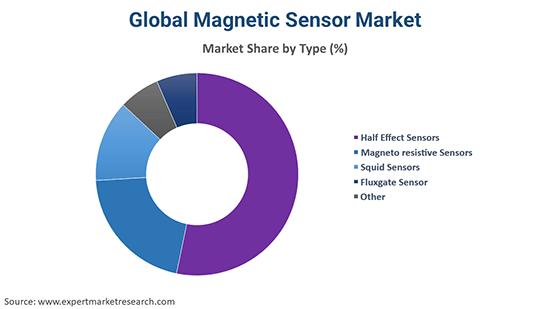 Global Magnetic Sensor Market By Type