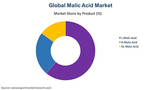 Global Malic Acid Market By Product